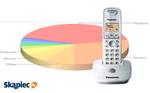 Ranking telefonów stacjonarnych - luty 2012