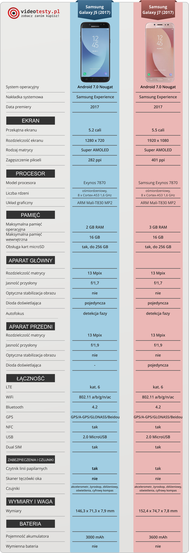 Samsung Galaxy J7 vs Samsung Galaxy J5