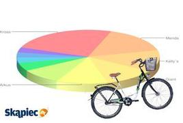 Ranking rowerów - kwiecień 2012