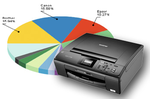 Ranking drukarek luty 2011