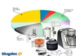 Ranking robotów kuchennych - czerwiec 2011