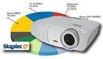 Ranking projektorów - sierpień 2010