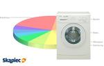 Najczęściej wybierane pralki - TOP 10 marzec 2014