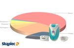 Ranking depilatorów - luty 2012