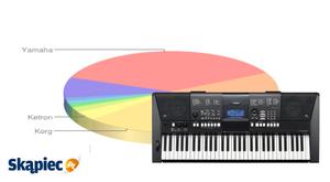 Ranking instrumentów klawiszowych - kwiecień 2012