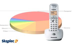 Ranking telefonów stacjonarnych - styczeń 2012