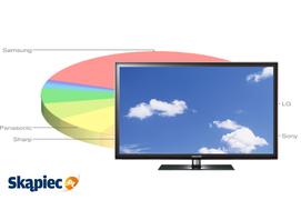 Ranking telewizorów LED - luty 2012