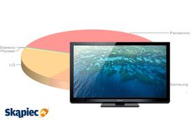 Ranking telewizorów plazmowych - marzec 2012
