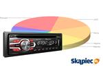 Ranking radioodtwarzaczy samochodowych - styczeń 2012