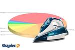 Ranking żelazek - marzec 2013