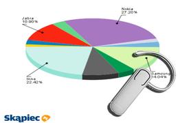 Ranking zestawów słuchawkowych - sierpień 2011
