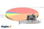 Ranking najpopularniejszych kart dźwiękowych - luty 2014