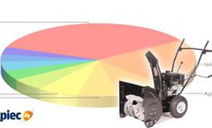Ranking odśnieżarek - luty 2012