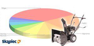 Ranking odśnieżarek - czerwiec 2012