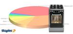 Ranking kuchenek gazowych i elektrycznych - luty 2013