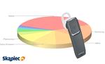 Ranking zestawów słuchawkowych - luty 2012