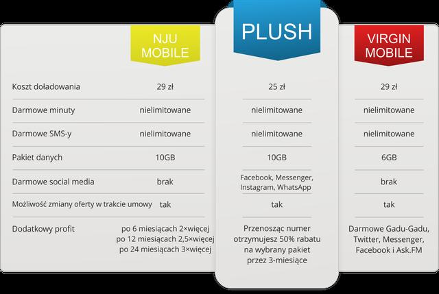 porównanie oferty Plush