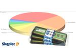 Ranking pamięci RAM - luty 2012