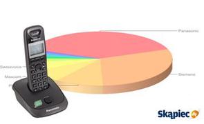 Ranking telefonów stacjonarnych - grudzień 2011