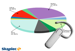 Ranking zestawów słuchawkowych - czerwiec 2011