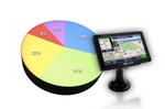 Ranking nawigacji samochodowych - luty 2011