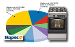 Ranking kuchenek gazowych i elektrycznych - sierpień 2010