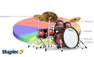 Ranking perkusji - czerwiec 2012