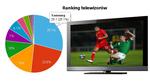 Ranking telewizorów plazmowych - grudzień 2010