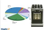 Ranking kuchenek gazowych i elektrycznych luty 2011