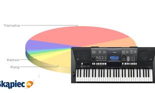 Ranking instrumentów klawiszowych - marzec 2012