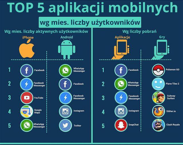 najpopularniejsze aplikacje mobilne