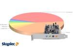 Ranking kart dźwiękowych - luty 2012