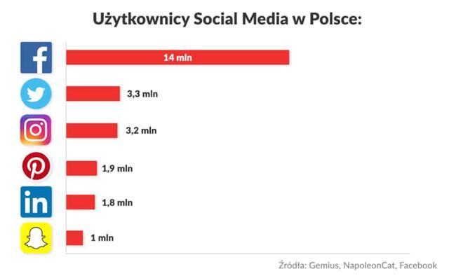 Popularność mediów społecznościowych w Polsce