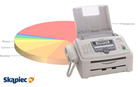 Ranking faksów - kwiecień 2012