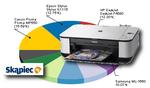 Ranking drukarek - grudzień 2010
