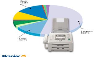 Ranking faksów - sierpień 2011
