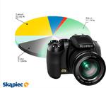 Ranking aparatów fotograficznych - lipiec 2011