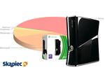 Ranking konsoli - styczeń 2012